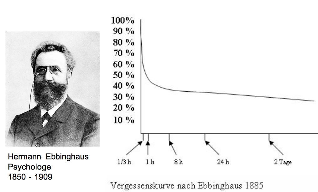 Vergessenskurve Ebbinghaus